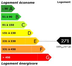 consommation énergétique d'une valeur de 271