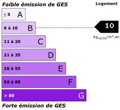 GES : 10
