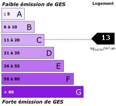 GES : 13
