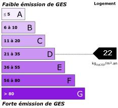 GES : 22