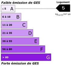 GES : 5