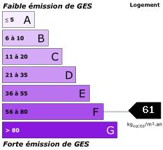 GES : 61